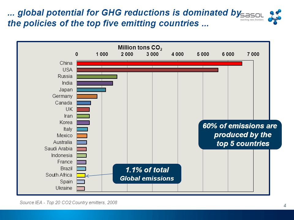 5 south africa's top emitters Source: CDP 2010