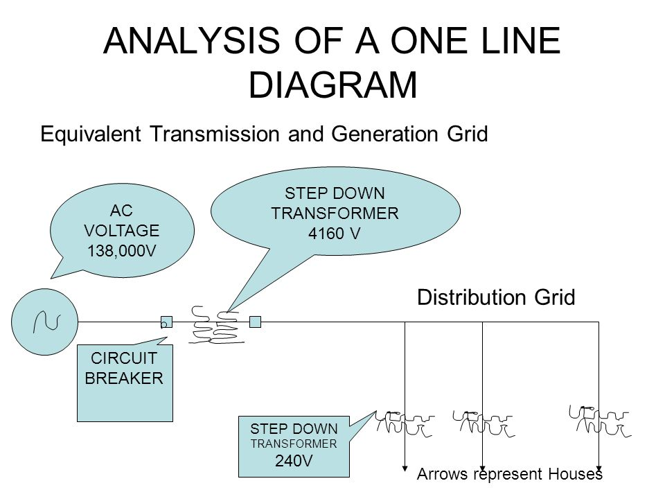 ANALYSIS OF A ONE LINE DIAGRAM Equivalent Transmission and Generation Grid AC VOLTAGE 138,000V CIRCUIT BREAKER STEP DOWN TRANSFORMER 4160 V STEP DOWN TRANSFORMER 240V Arrows represent Houses Distribution Grid