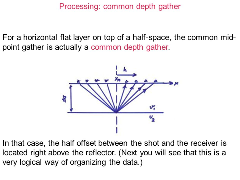 Processing: common depth gather For a horizontal flat layer on top of a half-space, the common mid- point gather is actually a common depth gather. In
