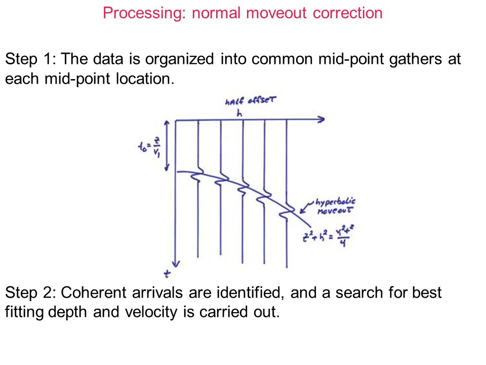 Processing: normal moveout correction Step 1: The data is organized into common mid-point gathers at each mid-point location. Step 2: Coherent arrival