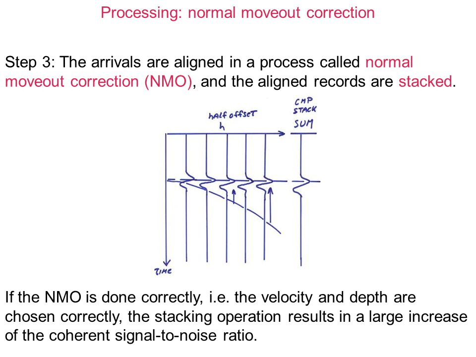 Processing: normal moveout correction Step 3: The arrivals are aligned in a process called normal moveout correction (NMO), and the aligned records ar