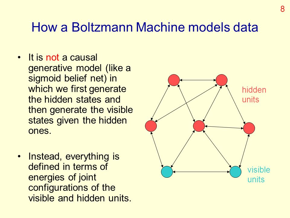 How a Boltzmann Machine models data It is not a causal generative model (like a sigmoid belief net) in which we first generate the hidden states and t