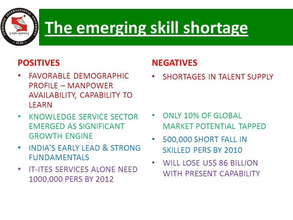 The emerging skill shortage POSITIVES FAVORABLE DEMOGRAPHIC PROFILE – MANPOWER AVAILABILITY, CAPABILITY TO LEARN KNOWLEDGE SERVICE SECTOR EMERGED AS SIGNIFICANT GROWTH ENGINE INDIA'S EARLY LEAD & STRONG FUNDAMENTALS IT-ITES SERVICES ALONE NEED 1000,000 PERS BY 2012 NEGATIVES SHORTAGES IN TALENT SUPPLY ONLY 10% OF GLOBAL MARKET POTENTIAL TAPPED 500,000 SHORT FALL IN SKILLED PERS BY 2010 WILL LOSE US$ 86 BILLION WITH PRESENT CAPABILITY