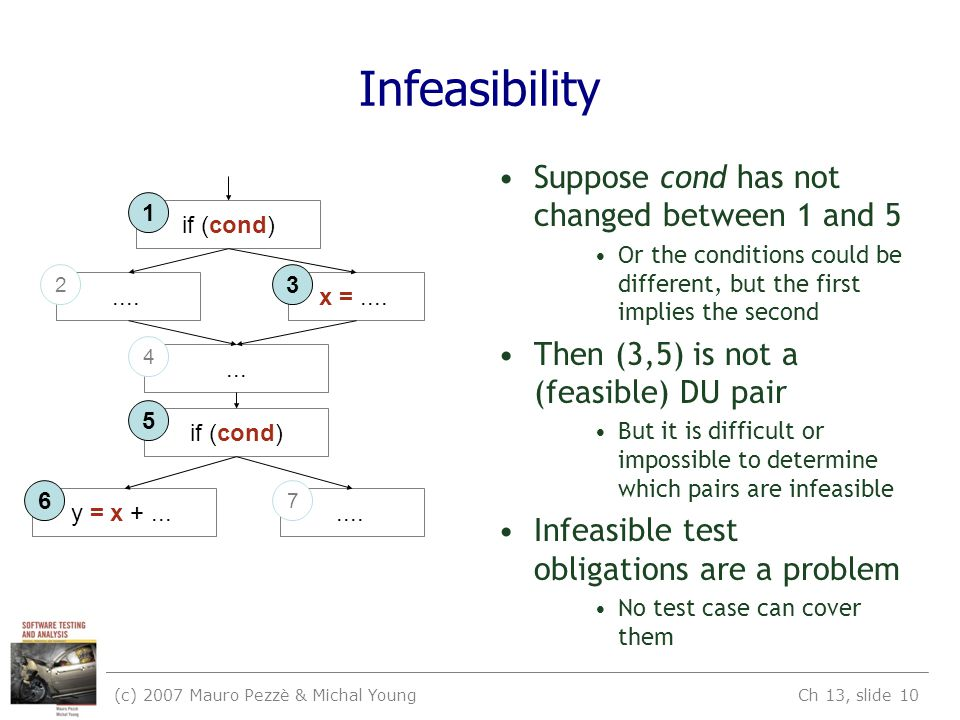 (c) 2007 Mauro Pezzè & Michal Young Ch 13, slide 10 Infeasibility Suppose cond has not changed between 1 and 5 Or the conditions could be different, but the first implies the second Then (3,5) is not a (feasible) DU pair But it is difficult or impossible to determine which pairs are infeasible Infeasible test obligations are a problem No test case can cover them if (cond) x =...........
