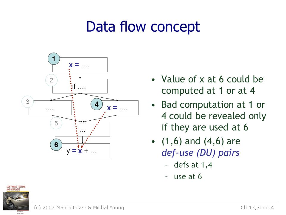 (c) 2007 Mauro Pezzè & Michal Young Ch 13, slide 5 Terms DU pair: a pair of definition and use for some variable, such that at least one DU path exists from the definition to the use x =...
