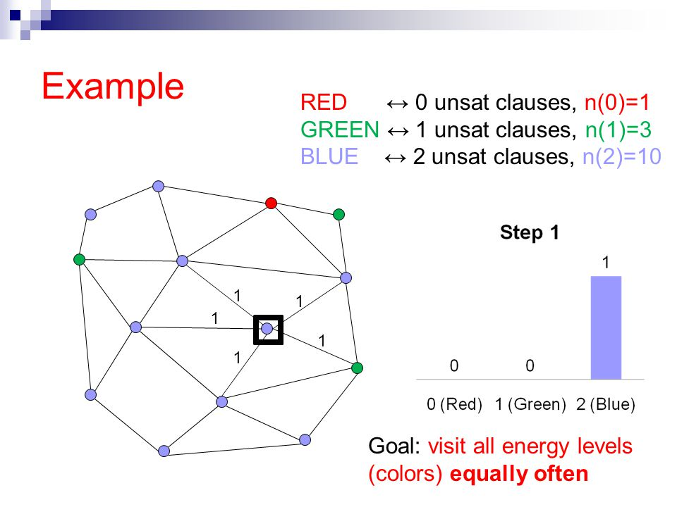 Example 1 1 1 1 1 RED ↔ 0 unsat clauses, n(0)=1 GREEN ↔ 1 unsat clauses, n(1)=3 BLUE ↔ 2 unsat clauses, n(2)=10 Goal: visit all energy levels (colors) equally often