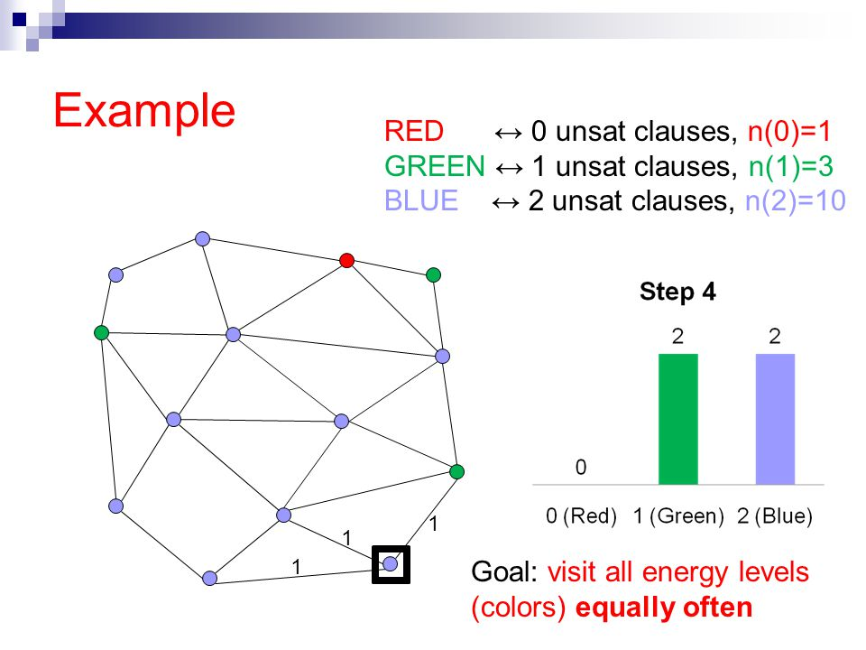 Example 1 1 1 RED ↔ 0 unsat clauses, n(0)=1 GREEN ↔ 1 unsat clauses, n(1)=3 BLUE ↔ 2 unsat clauses, n(2)=10 Goal: visit all energy levels (colors) equally often