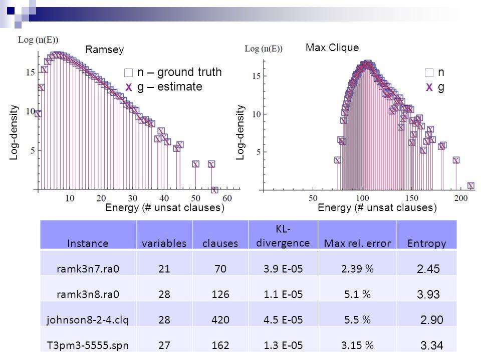 Instancevariablesclauses KL- divergenceMax rel.