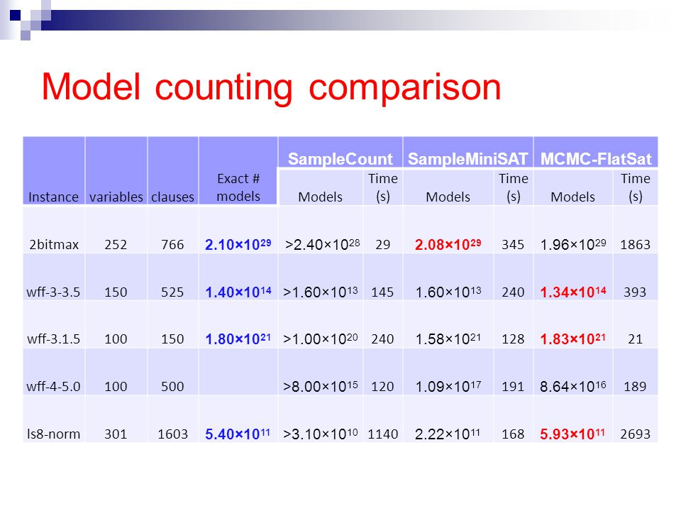 Model counting comparison Instancevariablesclauses Exact # models SampleCountSampleMiniSATMCMC-FlatSat Models Time (s)Models Time (s)Models Time (s) 2bitmax252766 2.10×10 29 >2.40×10 28 29 2.08×10 29 345 1.96×10 29 1863 wff-3-3.5150525 1.40×10 14 >1.60×10 13 145 1.60×10 13 240 1.34×10 14 393 wff-3.1.5100150 1.80×10 21 >1.00×10 20 240 1.58×10 21 128 1.83×10 21 21 wff-4-5.0100500 >8.00×10 15 120 1.09×10 17 191 8.64×10 16 189 ls8-norm3011603 5.40×10 11 >3.10×10 10 1140 2.22×10 11 168 5.93×10 11 2693