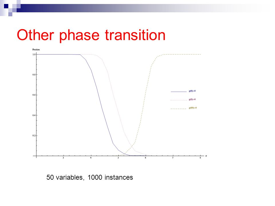 Other phase transition 50 variables, 1000 instances