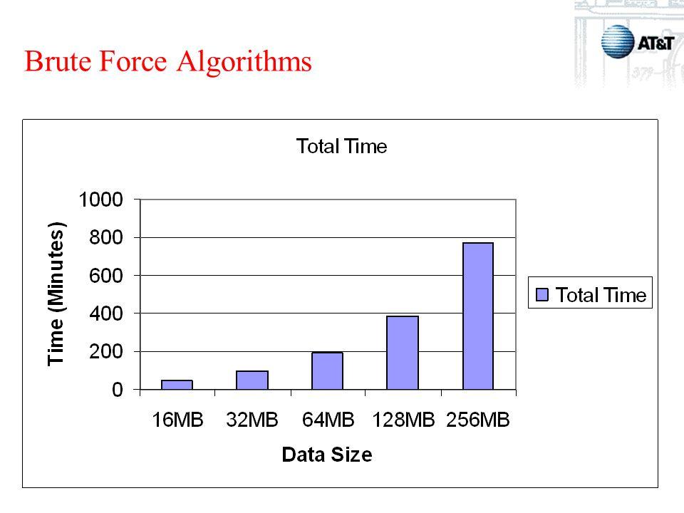 DIMACS Summer School Brute Force Algorithms