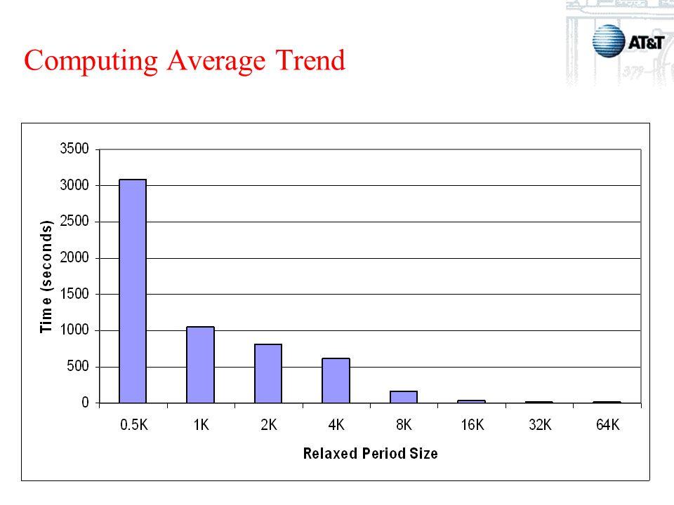 DIMACS Summer School Computing Average Trend