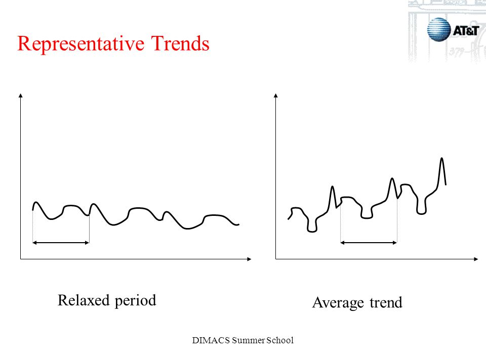 DIMACS Summer School Representative Trends Relaxed period Average trend