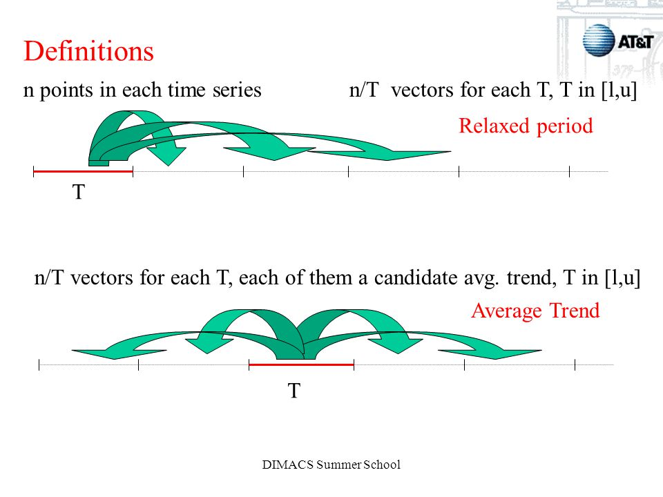 DIMACS Summer School Definitions T n/T vectors for each T, T in [l,u]n points in each time series Relaxed period T n/T vectors for each T, each of them a candidate avg.