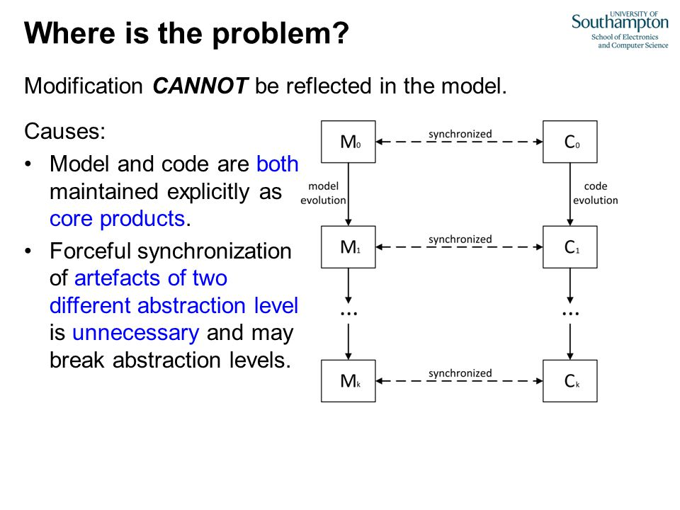 Modification CANNOT be reflected in the model. Where is the problem.