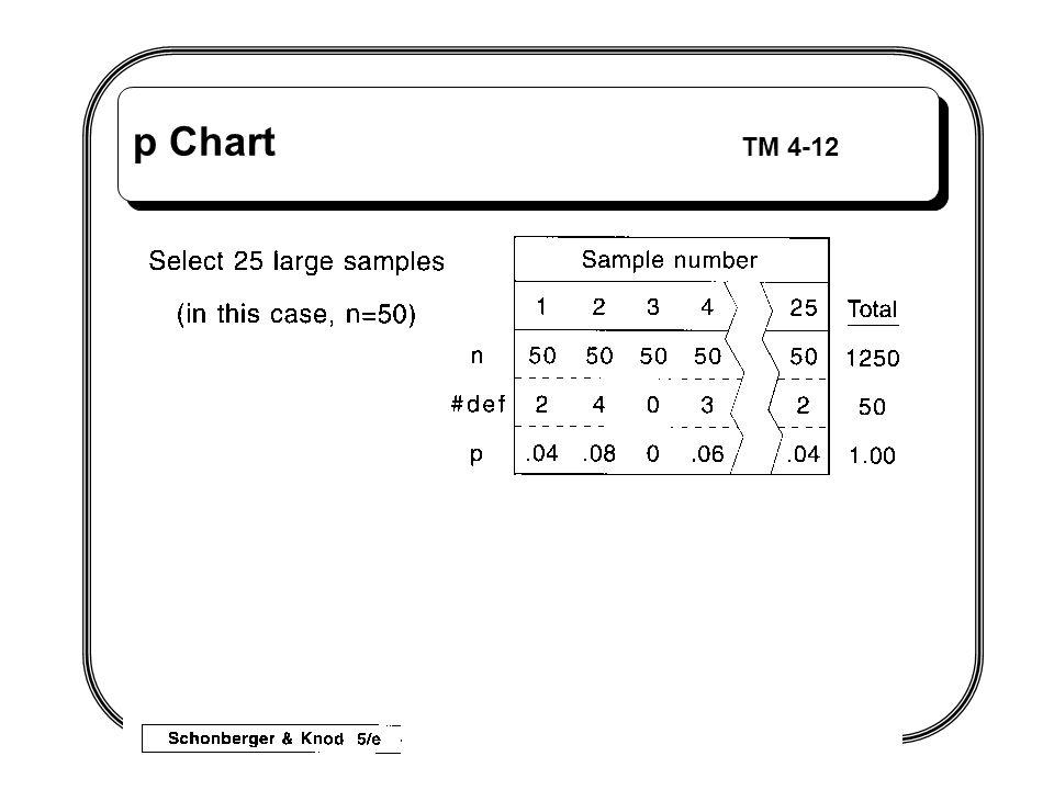 p Chart TM 4-12
