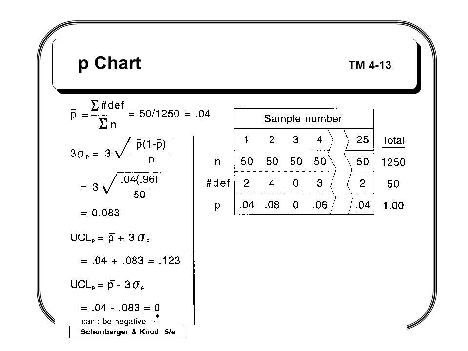 p Chart TM 4-13