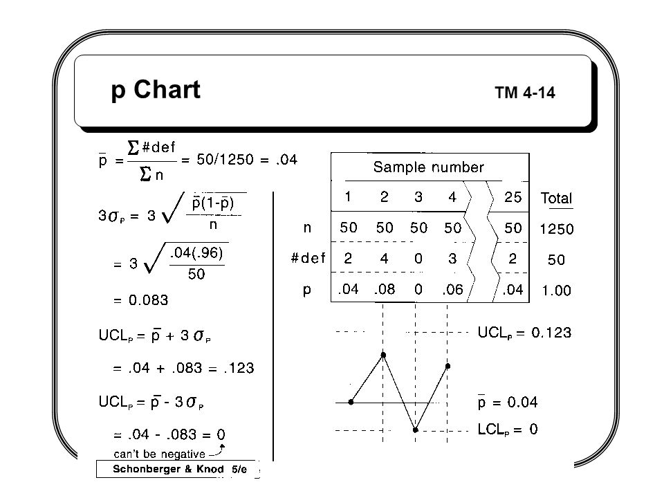 p Chart TM 4-14