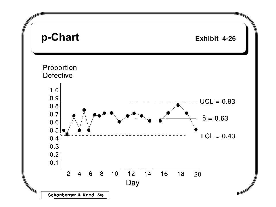 p-Chart Exhibit 4-26