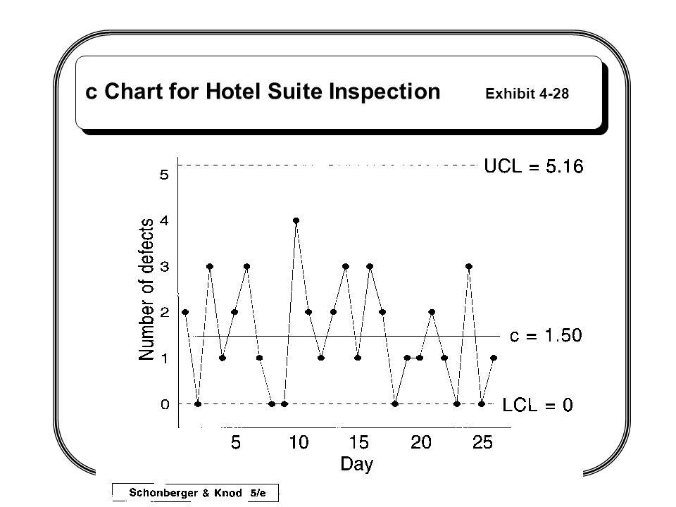 c Chart for Hotel Suite Inspection Exhibit 4-28