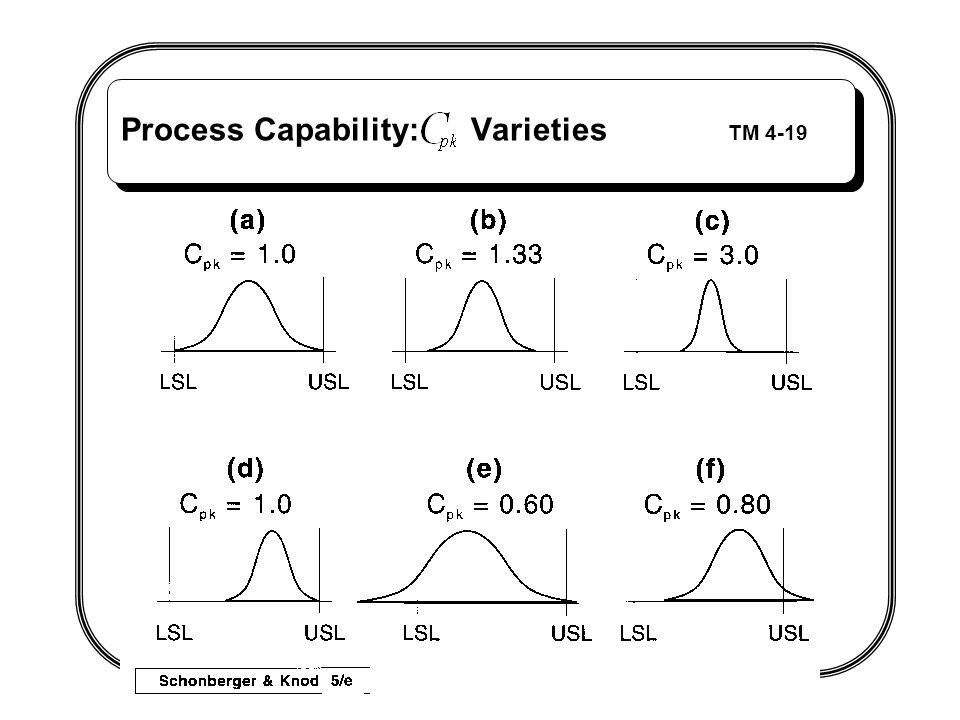 Process Capability: Varieties TM 4-19