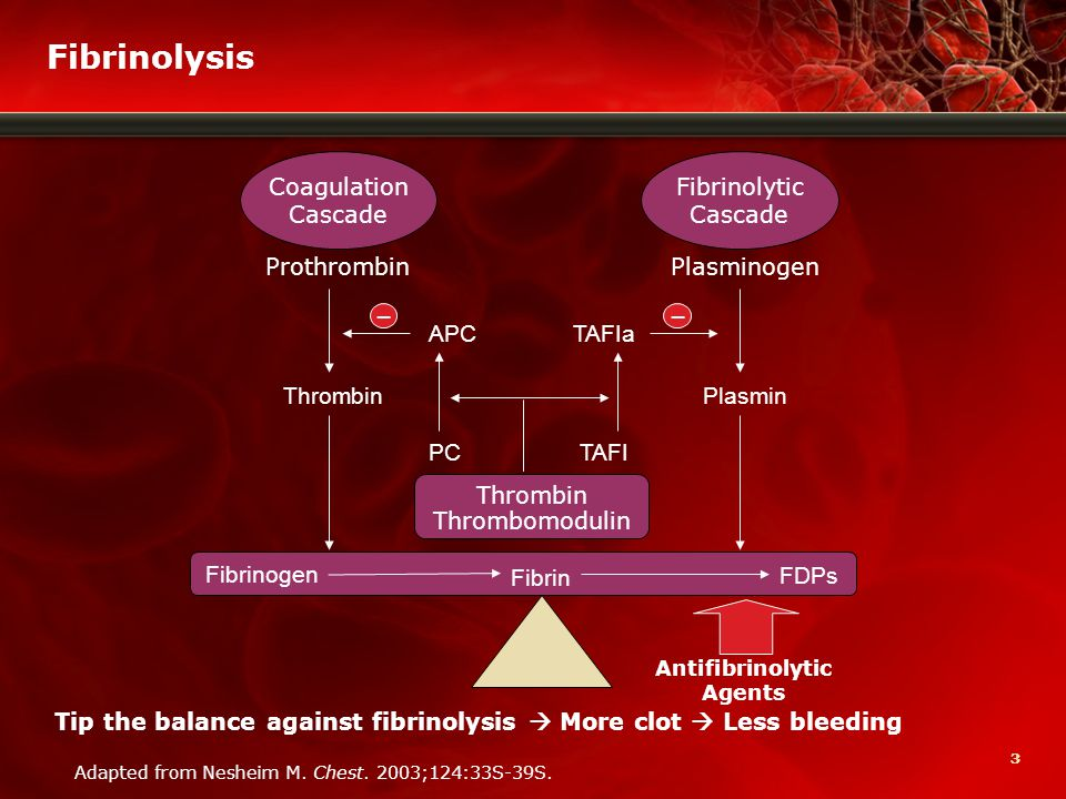 44 Antifibrinolytics As implied by the name, these agents enhance hemostasis when fibrinolysis contributes to bleeding Lysine analogues  ε-aminocaproic acid (EACA)  Tranexamic acid (TXA) Aprotinin: Approved by FDA to reduce blood loss and transfusion in coronary artery bypass graft surgery (CABG) but marketing suspended 11/5/07 1.