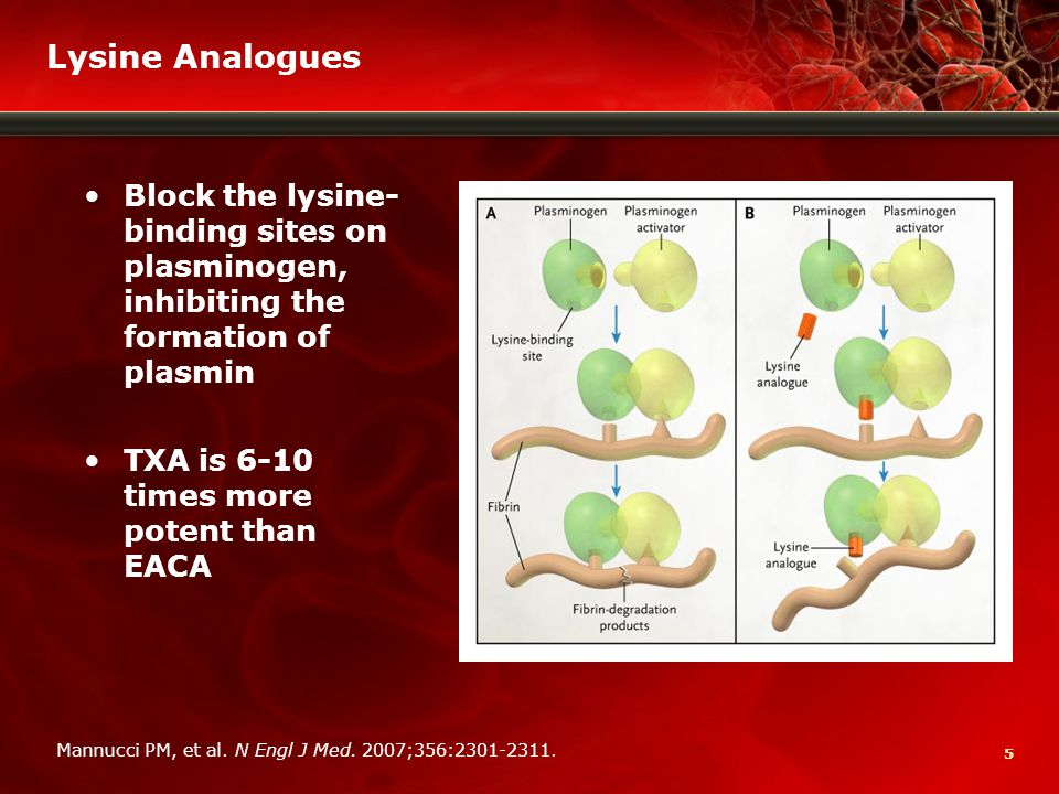 66 Lysine Analogues (cont) Lysine analogues 1-3 : EACA and TXA  Indicated for enhancing hemostasis when fibrinolysis contributes to bleeding  Both competitively inhibit plasmin binding to fibrin  Widely used in cardiac surgery, but data supporting safety and efficacy are limited  EACA associated with increased incidence of certain neurologic deficits; concerns about rhabdomyolysis and renal dysfunction 1.