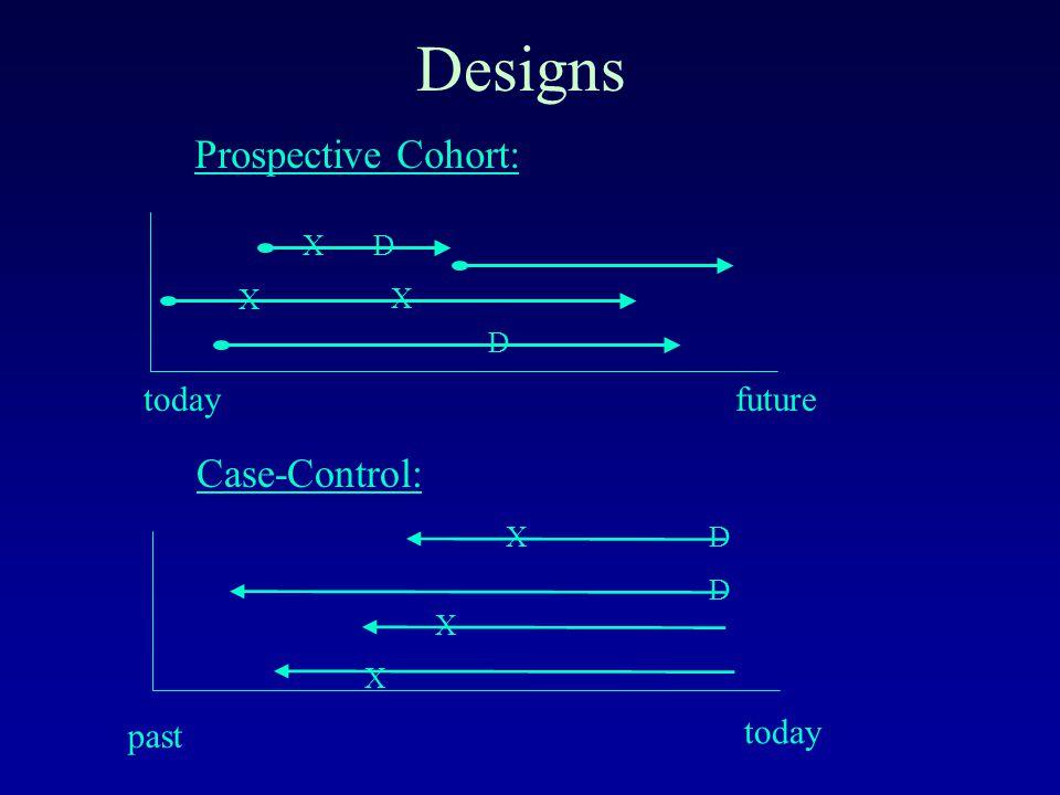 Designs todayfuture D D Prospective Cohort: X X X past today Case-Control: D DX X X