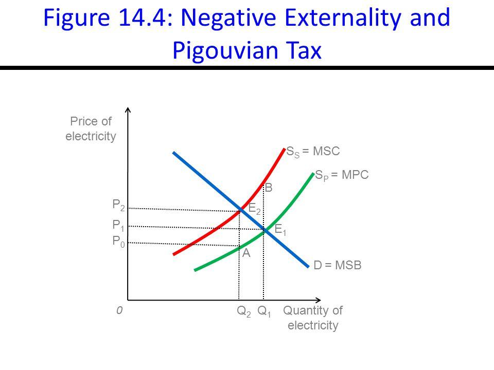 17-17 Figure 14.4: Negative Externality and Pigouvian Tax 0 S S = MSC S P = MPC D = MSB Quantity of electricity Price of electricity P2P2 P1P1 P0P0 Q2Q2 Q1Q1 E1E1 E2E2 A B