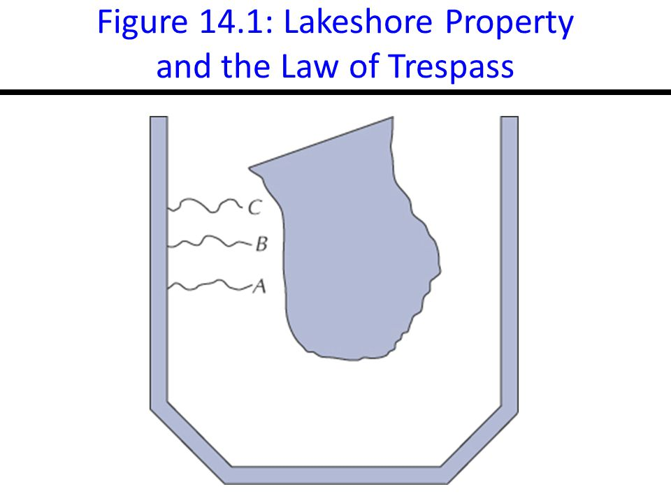 17-7 Figure 14.1: Lakeshore Property and the Law of Trespass