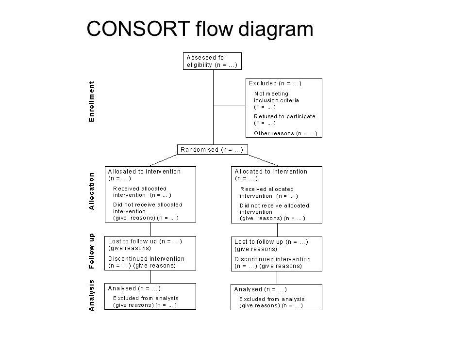 CONSORT flow diagram