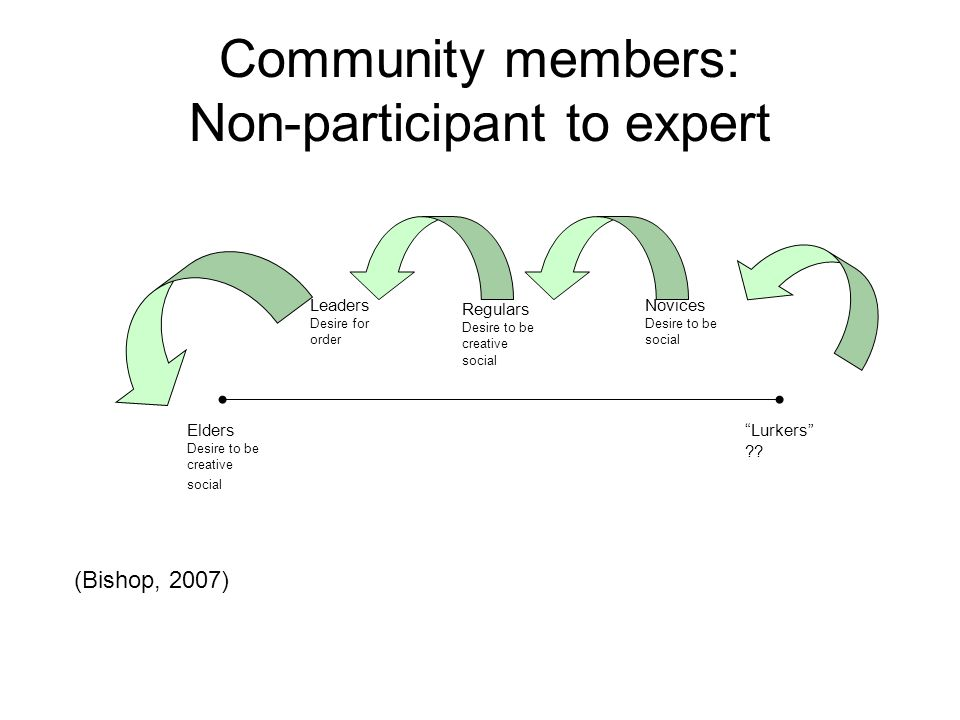 """Community members: Non-participant to expert Elders Desire to be creative social """"Lurkers"""" ?? Novices Desire to be social Regulars Desire to be creati"""