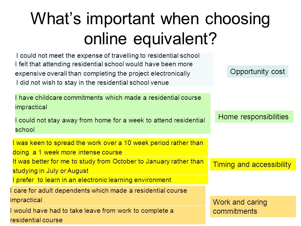 What's important when choosing online equivalent? Opportunity cost I could not meet the expense of travelling to residential school I felt that attend