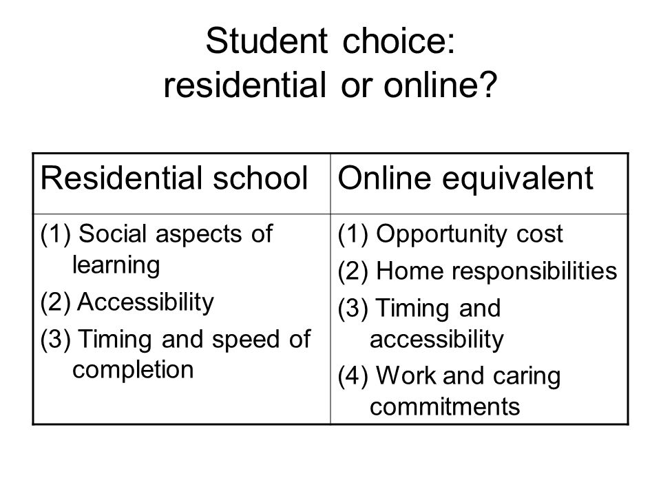 Student choice: residential or online? Residential schoolOnline equivalent (1) Social aspects of learning (2) Accessibility (3) Timing and speed of co