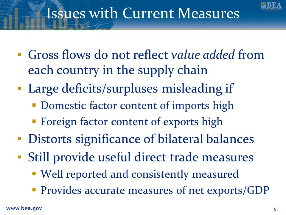 www.bea.gov 6 Issues with Current Measures ▪ Gross flows do not reflect value added from each country in the supply chain ▪ Large deficits/surpluses m