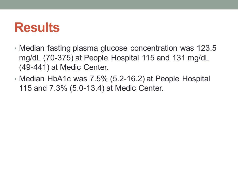 Results Median fasting plasma glucose concentration was 123.5 mg/dL (70-375) at People Hospital 115 and 131 mg/dL (49-441) at Medic Center. Median HbA