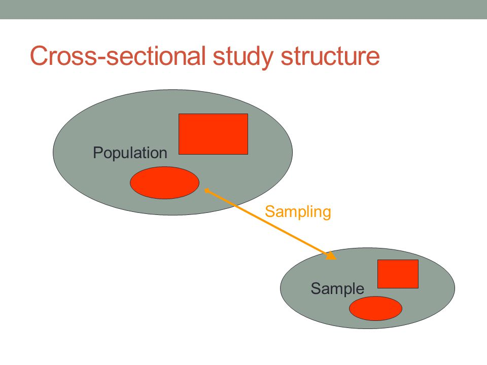 Cross-sectional study structure Population Sample Sampling