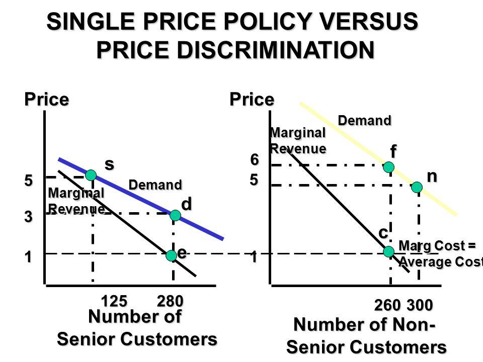 SINGLE PRICE POLICY VERSUS PRICE DISCRIMINATION 1 3 5 5 1 6 125280 d e s Demand Marginal Revenue 260300 PricePrice Number of Senior Customers Number of Non- Senior Customers f n c Demand Marg Cost = Average Cost