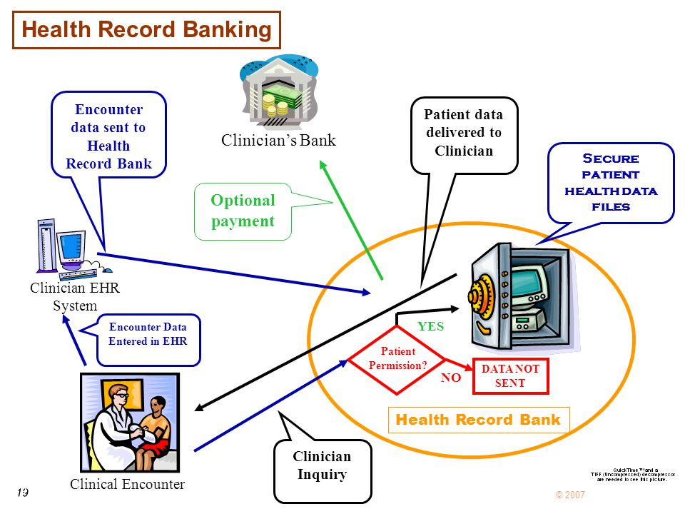 19 © 2007 Clinical Encounter Health Record Bank Clinician EHR System Encounter Data Entered in EHR Encounter data sent to Health Record Bank Patient Permission.