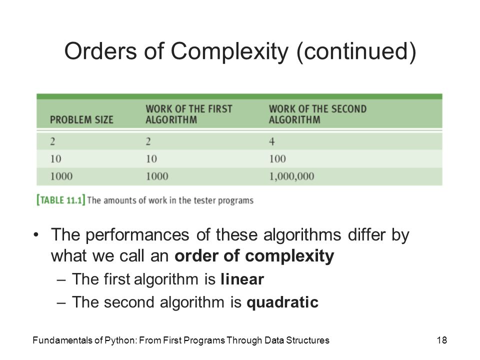 Fundamentals of Python: From First Programs Through Data Structures18 Orders of Complexity (continued) The performances of these algorithms differ by what we call an order of complexity –The first algorithm is linear –The second algorithm is quadratic