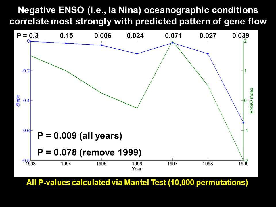Negative ENSO (i.e., la Nina) oceanographic conditions correlate most strongly with predicted pattern of gene flow All P-values calculated via Mantel Test (10,000 permutations) P = 0.3 0.15 0.006 0.024 0.071 0.027 0.039 P = 0.009 (all years) P = 0.078 (remove 1999)