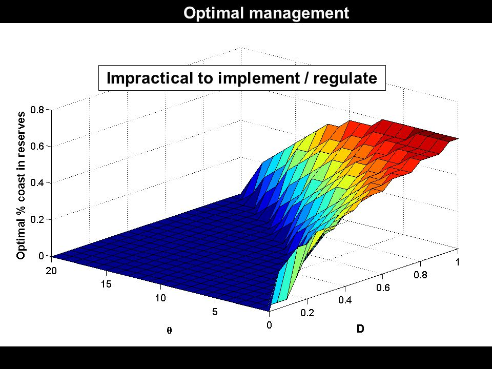 Optimal management Impractical to implement / regulate
