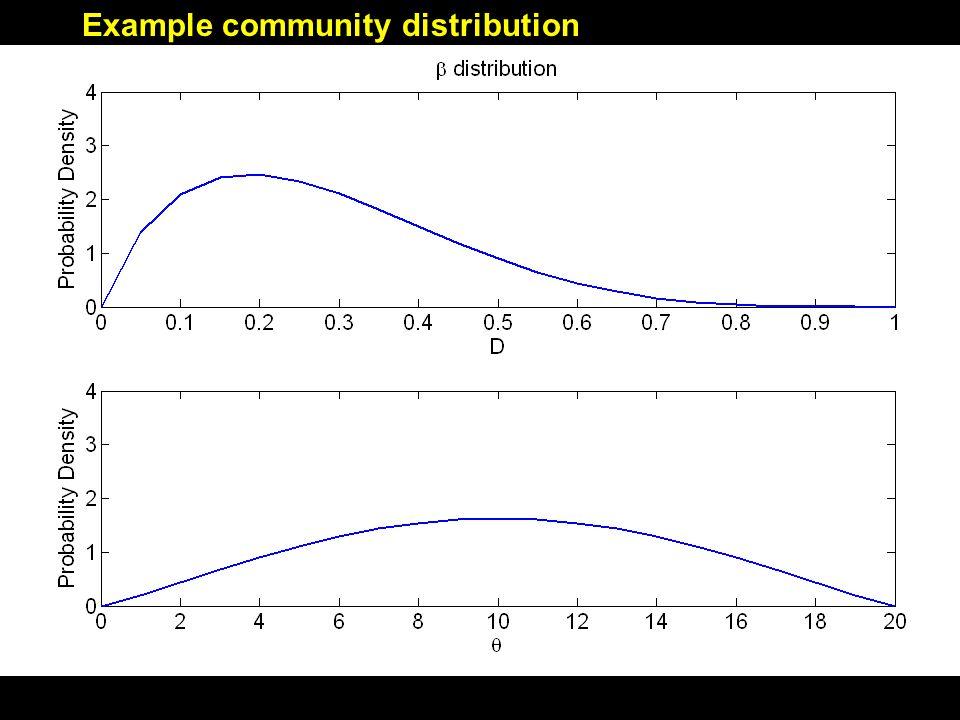 Sub-sampling of evaluated β distributions All distributions with peak(D) = 0.2 All distributions with peak(θ) = 10