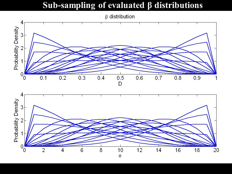 Sub-sampling of evaluated β distributions