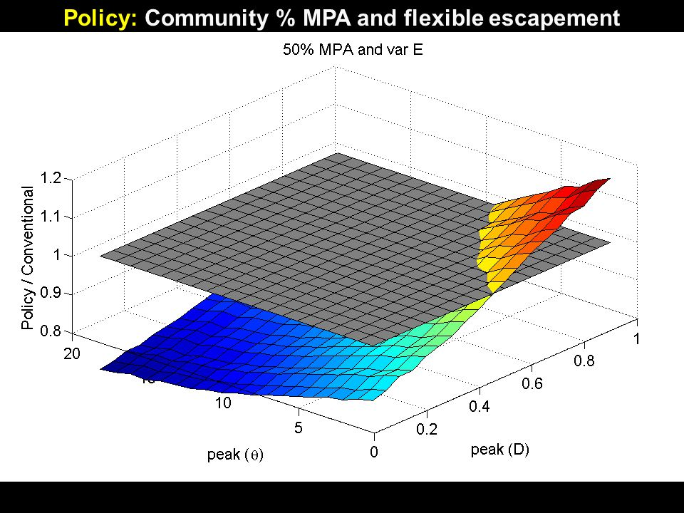 Large % MPA is a poor policy, unless confident θ 0.6 Consequences of miscalculation are severe Policy: Community % MPA and flexible escapement