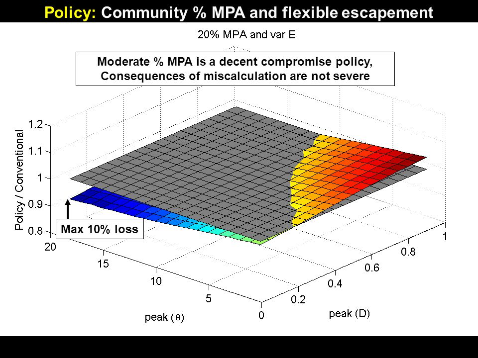 Moderate % MPA is a decent compromise policy, Consequences of miscalculation are not severe Max 10% loss Policy: Community % MPA and flexible escapement