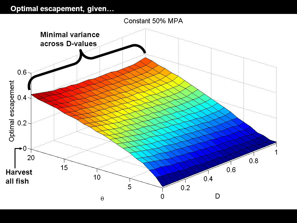 Optimal escapement, given… Harvest all fish