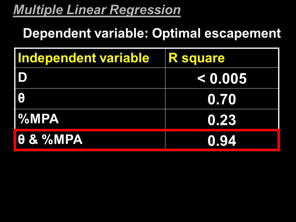 Dependent variable: Optimal escapement Independent variableR square D < 0.005 θ 0.70 %MPA 0.23 θ & %MPA 0.94 Multiple Linear Regression