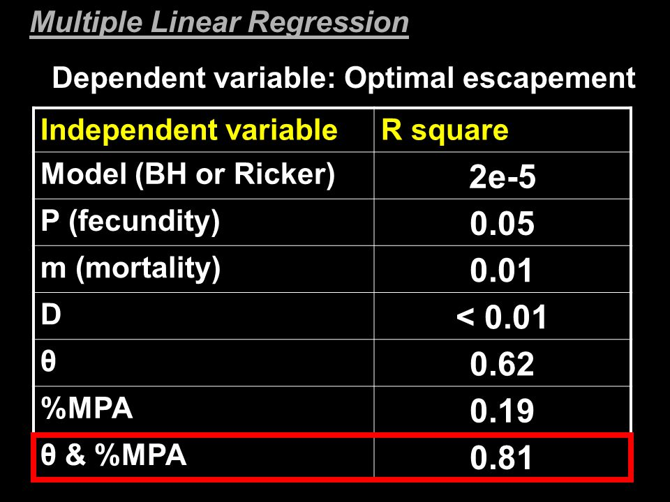 Dependent variable: Optimal escapement Independent variableR square Model (BH or Ricker) 2e-5 P (fecundity) 0.05 m (mortality) 0.01 D < 0.01 θ 0.62 %MPA 0.19 θ & %MPA 0.81 Multiple Linear Regression