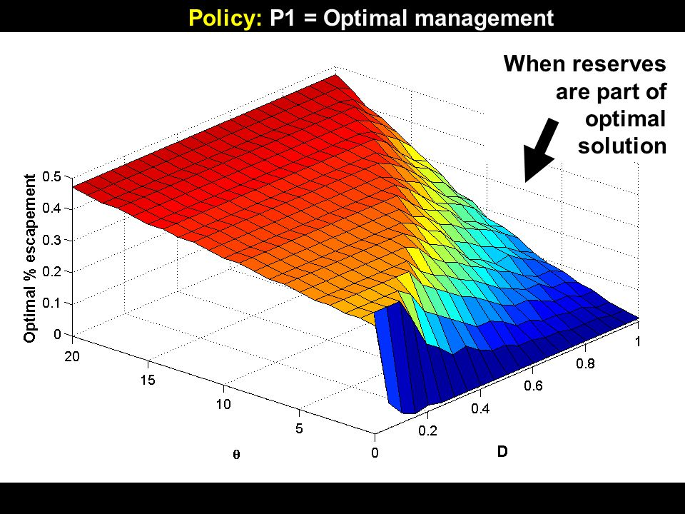 Policy: P1 = Optimal management When reserves are part of optimal solution